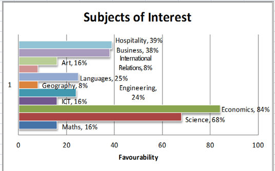 A bar chart showing the Subjects of Interest